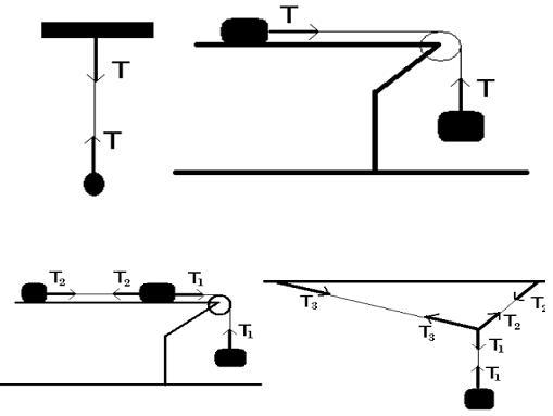 پاورپوینت کامل و جامع با عنوان مبحث دینامیک فیزیک سال چهارم ریاضی در 115 اسلاید