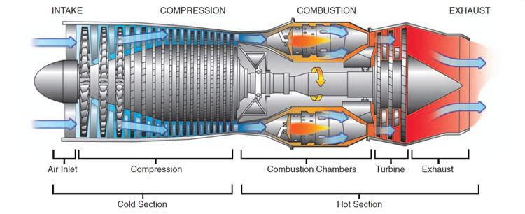 پاورپوینت کامل و جامع با عنوان موتور جت، ساختمان و انواع آن در 52 اسلاید