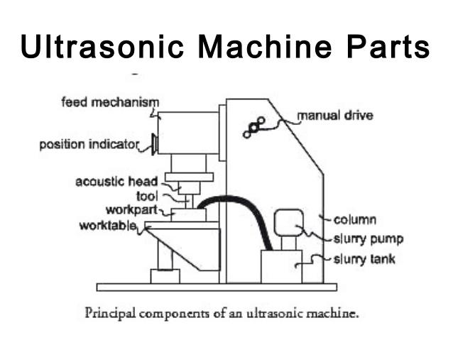 پاورپوینت کامل و جامع با عنوان ماشینکاری التراسونیک (USM) و ماشینکاری پرتو الکترونی (EBM) در 67 اسلاید