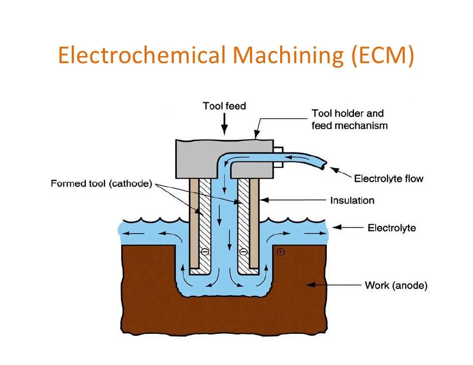 پاورپوینت کامل و جامع با عنوان ماشینکاری الکتروشیمیایی (ECM) در 43 اسلاید
