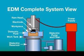 پاورپوینت کامل و جامع با عنوان ماشینکاری تخلیه الکتریکی (EDM)، ماشینکاری قوس پلاسما (PAM) و ماشینکاری پرتو لیزری (LBM) در 39 اسلاید