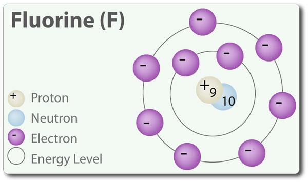 پاورپوینت کامل و جامع با عنوان بررسی کامل عنصر فلوئور در 19 اسلاید