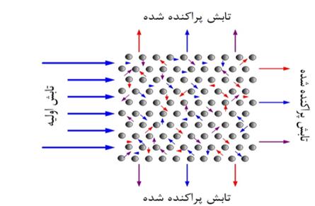 مقاله فارسی با عنوان پراکندگی رامان برانگیخته در فیبرهای کریستالی فوتونیکی به صورت Word در 9 صفحه