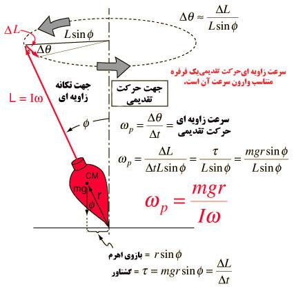 پاورپوینت کامل و جامع با عنوان تکانه زاویه ای در مکانیک کوانتومی در 40 اسلاید