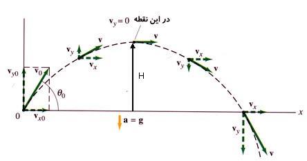 پاورپوینت کامل و جامع با عنوان حرکت دو بعدی یا حرکت در صفحه در فیزیک هالیدی 1 در 31 اسلاید