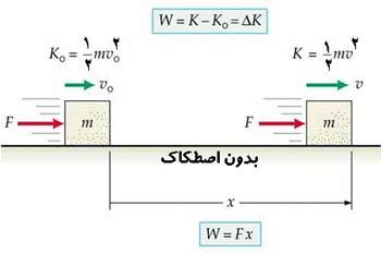 پاورپوینت کامل و جامع با عنوان قضیه کار و انرژی در فیزیک هالیدی 1 در 27 اسلاید