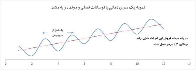 پاورپوینت کامل و جامع با عنوان سری زمانی و اجزای تشکیل دهنده آن در 48 اسلاید