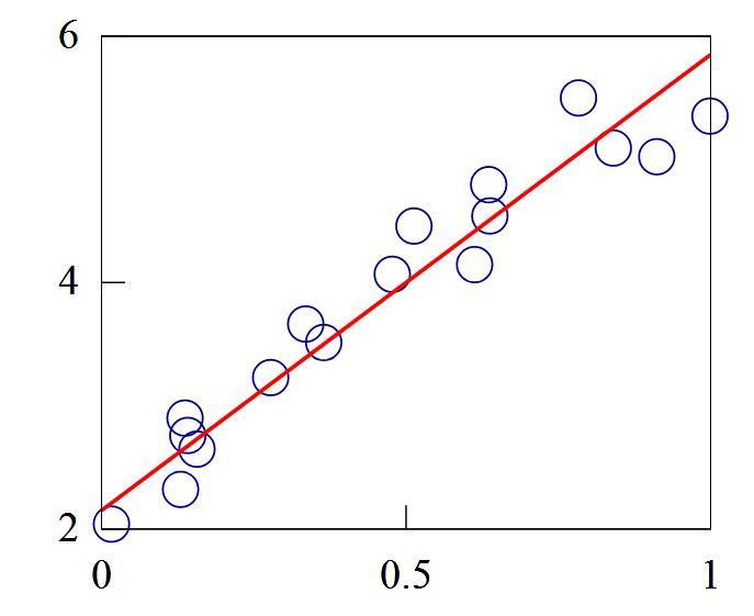 پاورپوینت کامل و جامع با عنوان برآورد پارامتر در مدل های خطی چند متغیری در رگرسیون در 52 اسلاید