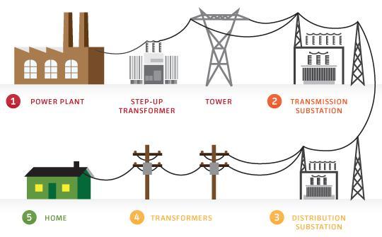 پاورپوینت کامل و جامع با عنوان سیستم قدرت در حالت مانا، کنترل سیستم قدرت در 47 اسلاید