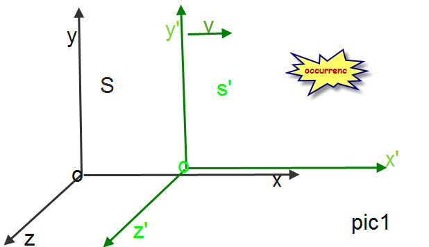 پاورپوینت کامل و جامع با عنوان تبدیلات لورنتس و تبدیلات گالیله در نسبیت در 60 اسلاید