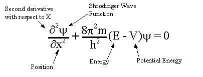 پاورپوینت کامل و جامع با عنوان معادله شرودینگر در 40 اسلاید