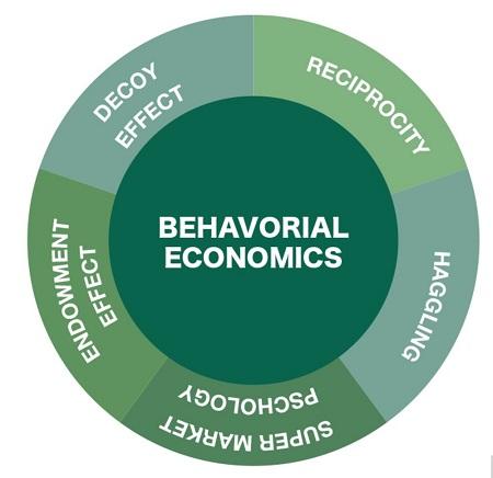 پاورپوینت کامل و جامع با عنوان بررسی اقتصاد رفتاری در 32 اسلاید