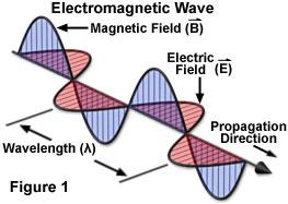 پاورپوینت کامل و جامع با عنوان امواج در محیط های مرز دار در الکترومغناطیس در 101 اسلاید