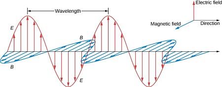 پاورپوینت کامل و جامع با عنوان انتشار امواج الکترومغناطيسی در 59 اسلاید