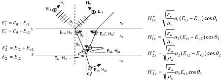 پاورپوینت کامل و جامع با عنوان گسیل تابش در الکترومغناطیس در 23 اسلاید