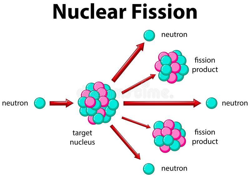 پاورپوینت کامل و جامع با عنوان بررسی شکافت هسته ای در 126 اسلاید