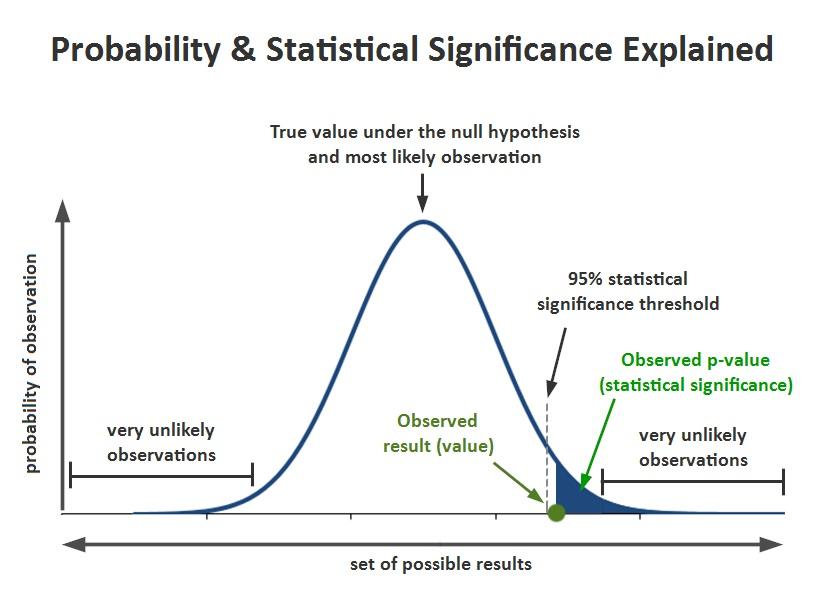 پاورپوینت کامل و جامع با عنوان آزمون های معنی دار در آمار در 38 اسلاید