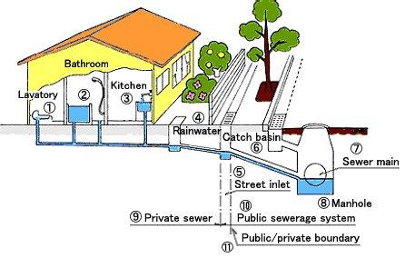 پاورپوینت کامل و جامع با عنوان کلیات طراحی شبکه فاضلاب شهری در 28 اسلاید