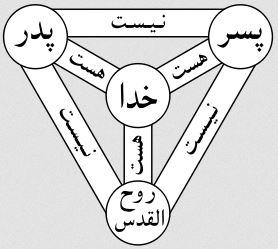 دانلود پاورپوینت تثلیث
