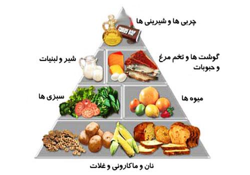 دانلود پاورپوینت هرم مواد غذایی