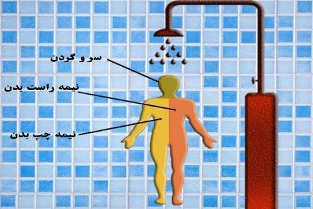 دانلود پاورپوینت احکام غسل