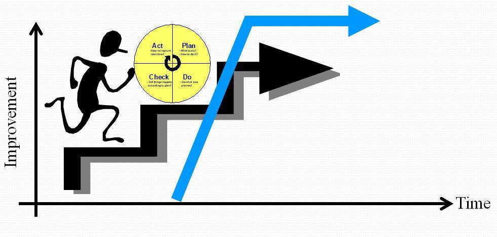 دانلود پاورپوینت اصلاح فرآيندها و روشهای بهبود کار