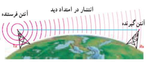 دانلود پاورپوینت خطوط انتقال، آنتن و انتشار امواج