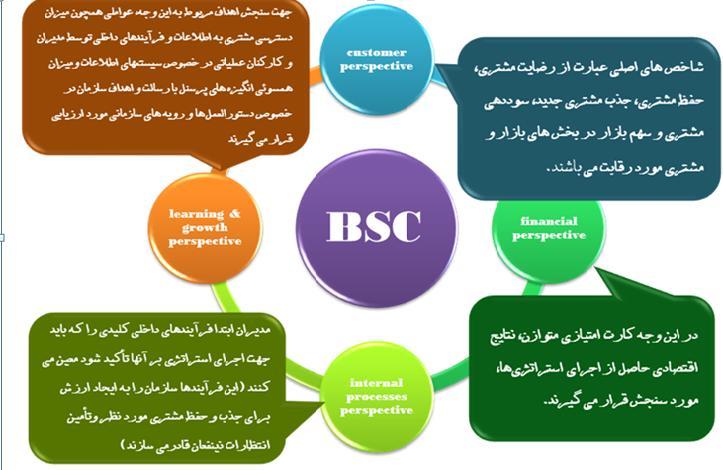 دانلود پاورپوینت کارت امتیازی متوازن(BSC)