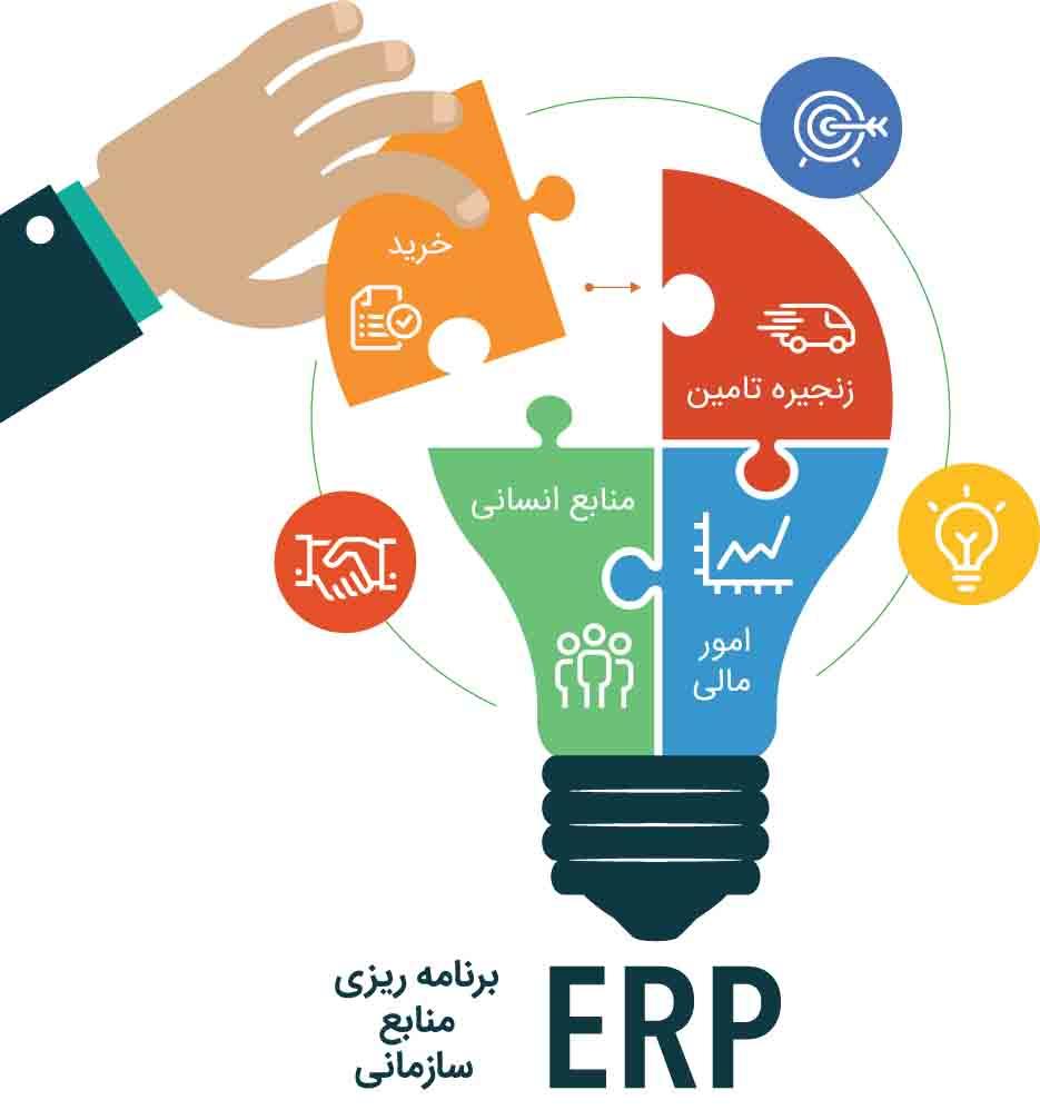 دانلود پاورپوینت برنامهریزی منابع سازمانی(ERP)