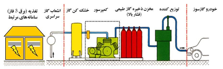 دانلود پاورپوینت روشهای نگهداری و پشتيبانی كمپرسورهايی جايگاههای CNG