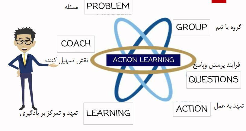دانلود پاورپوینت یادگیری در عمل(Action Learning)