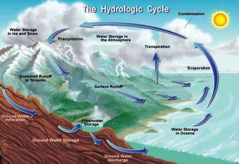دانلود پاورپوینت هیدرولوژی و هواشناسی
