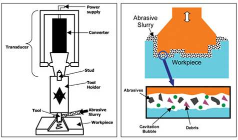 دانلود پاورپوینت ماشینکاری با امواج التراسونیک(Ultrasonic machining)