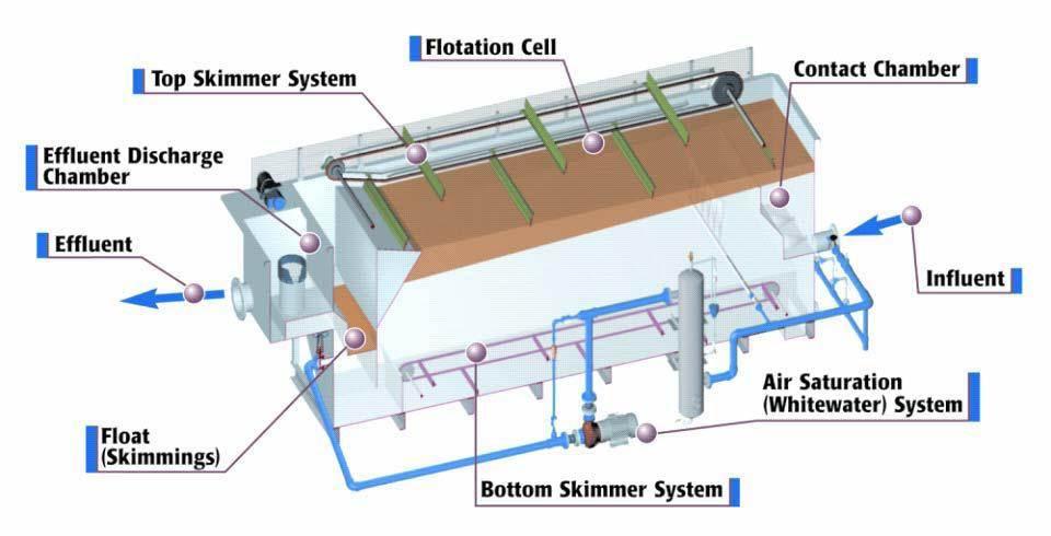 دانلود پاورپوینت آشنایی با سیستم شناورسازی با هوای محلول(DAF)