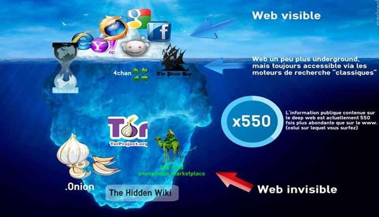 دانلود پاورپوینت وب نامرئی(Invisible Web)