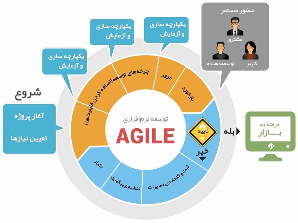 دانلود پاورپوینت روش توسعه نرمافزار Agile(چابک)
