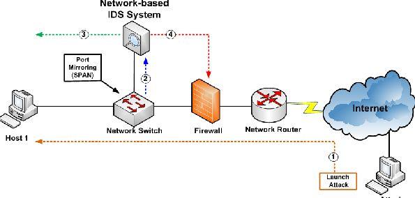 دانلود پاورپوینت سیستمهای تشخیص نفوذ در شبکه(NIDS)