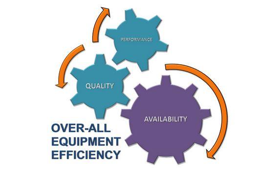 دانلود پاورپوینت شاخص اثربخشی کلی تجهیزات(OEE)