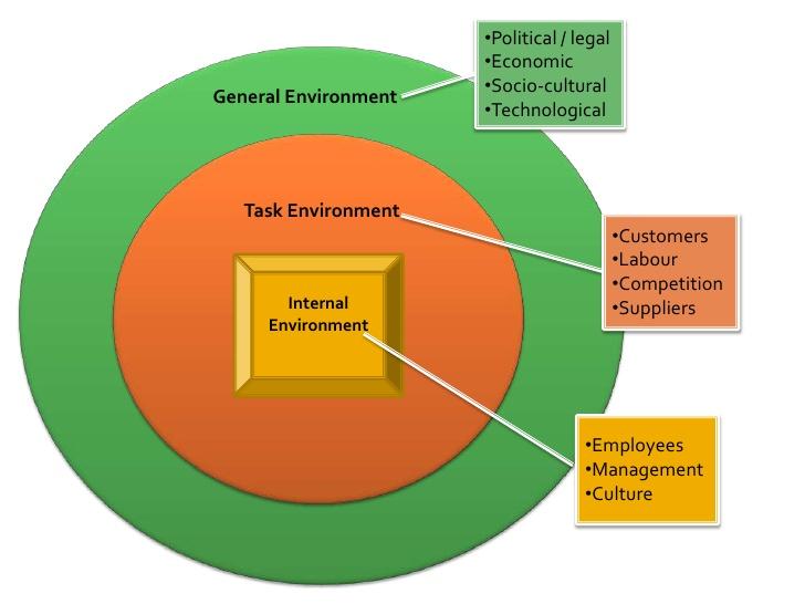 دانلود پاورپوینت محیط سازمان(Organization Environment)
