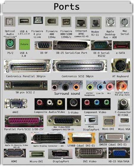 دانلود پاورپوینت آشنايي با پورتهای سخت افزاری كامپيوتر
