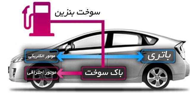 دانلود پاورپوینت خودروهای هيبريدی(HEV)