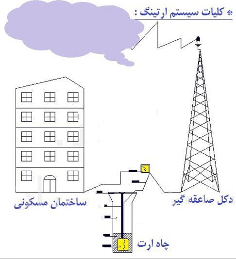 دانلود پاورپوینت سیمنار رشته برق با موضوع سیستم زمین(ground system)