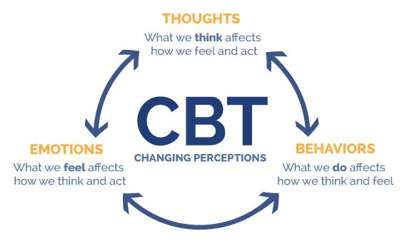 دانلود پاورپوینت درمان شناختی رفتاری(CBT)