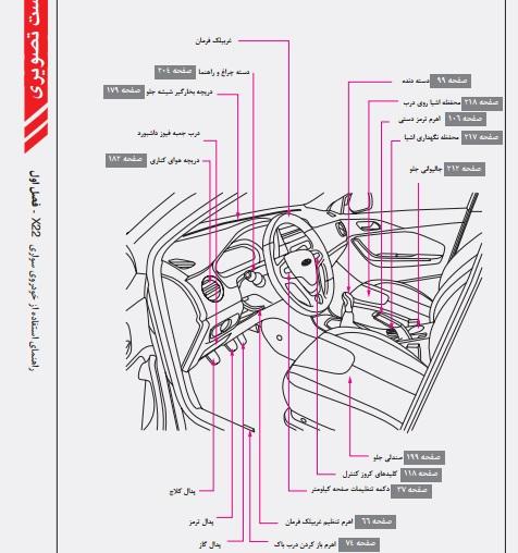 دفترچه راهنمای کامل استفاده از خودروی سواری x22