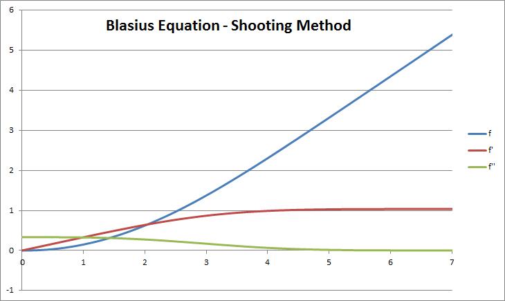 کد متلب معادله بلازیوس