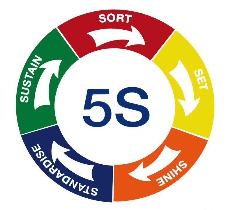 دستور العمل استقرار نظام آراستگی محیط کار 5s