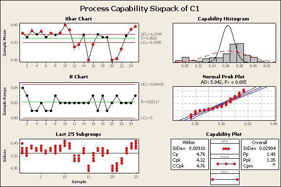 پروژه درس کنترل کیفیت آماری ویژه دانشجویان مهندسی صنایع