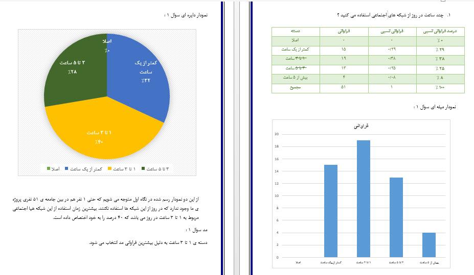 پروژه آمار : شبکه های اجتماعی