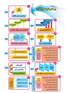 برنامه سالانه مدارس بر اساس طرح تدبیر سال 97-96