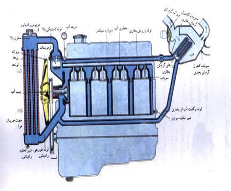 دانلود پاورپوینت سیستم های خنک کننده خودرو